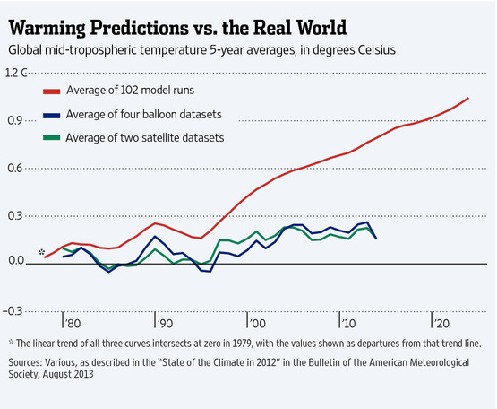 rising atmospheric CO2